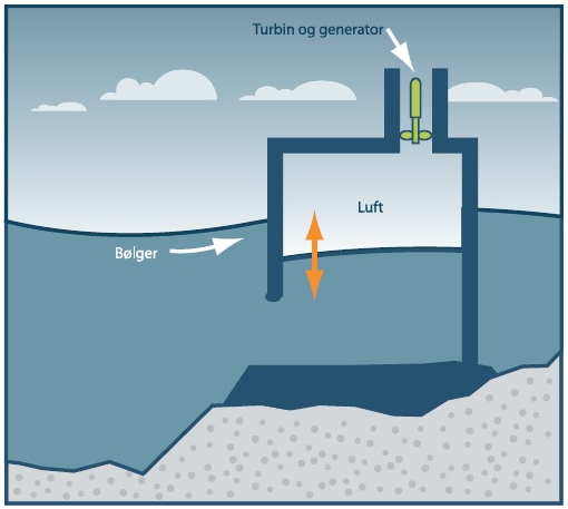 A fluctuating water column is enclosed in a partly-submerged hollow structure. The column is open below the water line and contains a pocket of air in its upper part. The water column rises and falls within the structure in response to wave movements. These movements cause pressure fluctuations which force air in and out of the surge chamber at the top of the structure. (Source: Fornybar.no) Illustration: Endre Bardal.
