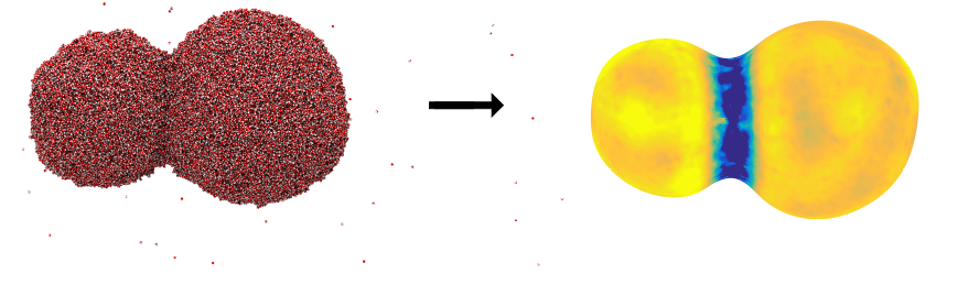 Figure 2: An image of two coalescing water droplets. The figure to the left shows a snapshot from a molecular dynamics simulation, where the small dots represent water molecules. The figure to the right illustrates the interface transfer coefficient for heat transfer, where the blue color means that the resistance to transfer is large. It is difficult to transport heat into or out of the region where the two droplets merge. Illustration:Øivind Wilhelmsen, SINTEF Energi